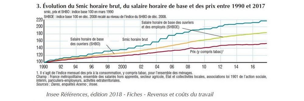 réduire le coût du travail